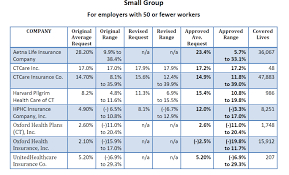 small business health insurance costs per employee