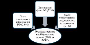 Расчет отчислений страховых взносов во внебюджетные фонды РФ  Дипломная работа оптимизация страховых взносов во внебюджетные фонды