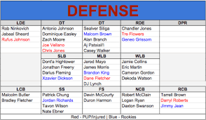 Updated New England Patriots Depth Chart 53 Man Roster