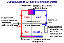 air conditioning system diagram. ac system diagram air conditioning o