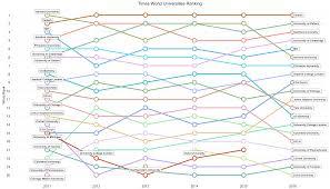 Bump Charts