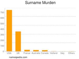 Murden - Names Encyclopedia