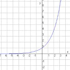 Image result for exponential functions