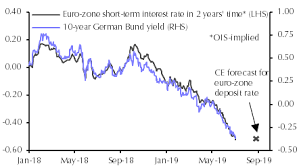 E Z Government Bond Yields Likely To Be Low For Longer