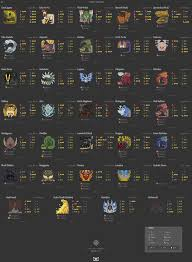 Monster Hunter World Chart Anyone Know Of An Updated Chart With The New Iceborne