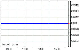Eirx Therapeutics Share Price Erx Stock Quote Charts