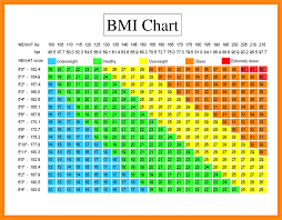 Bmi Chart For Girls Bmi Height Weight Chart Unique Bmi Chart Female Height And