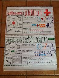 Addition And Subtraction Key Words Anchor Chart Addition And Subtraction Anchor Chart For First Grade