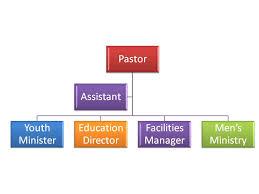 Small Church Organizational Chart