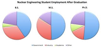 Where Do Nuclear Engineering Students Work After Graduation Ans