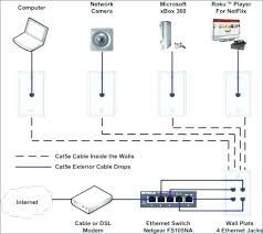cat5e wiring diagram how to install an jack for a home network cat5e wiring diagram how to install an jack for a home network wiring diagram cat5e wiring