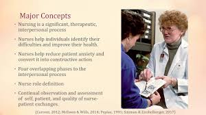 Hildegard Peplau Interpersonal Relations in Nursing Theory - YouTube