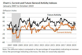 Philly Fed Index Chart Philly Fed Survey Dropped To 5 6 Price Pressure Moderated