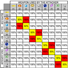 Mega Man 3 Damage Chart Maverick Hunters Mod For Unreal Tournament Mod Db