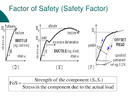 Factor Of Safety In Machine Design Ppt Factor Of Safety Safety Factor Powerpoint