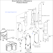 Ethanol Production Process Flow Chart Engineers Guide Direct Hydration Process Of Ethylene To