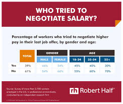 job offer salary only 39 of workers negotiated their salary at their last job offer