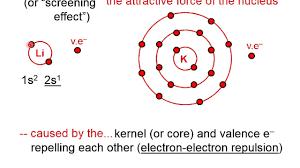 Electron Shielding 418 Shielding Effect
