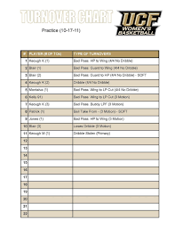 Basketball Chart Statistics Basketball Practice Statistics Basketball Practice
