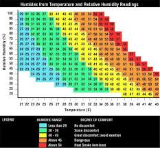 Heat Stress Temperature Chart Precaution Natcell Thermal Acoustic Insulation