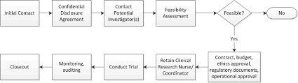 Clinical Trial Process Clinical Trial Support Unit