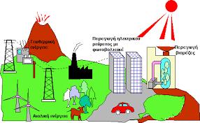 Image result for μετατροπες ενεργειας