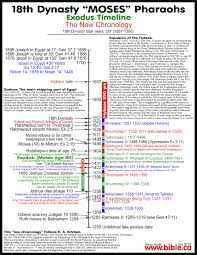 Problem Solving Bible In Chronological Order Chart Bible In