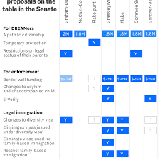 Every Senate Immigration Proposal On The Table In One