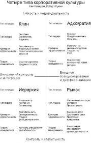 Реферат Особенности формирования организационной культуры в  Особенности формирования организационной культуры в современной России