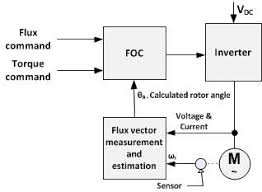 vector control motor simplified direct foc block diagram