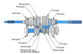how a 5 speed transmission works purpose 5 speed transmission cut away diagram