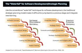 Should You Build Strategy Like You Build Software