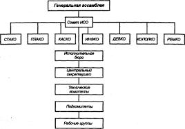 Реферат Управление качеством на основе стандартов ИСО  Рис 1 Организационная структура ИСО