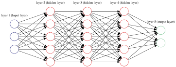 Deep Neural Network What Does Deep Learning Contribute To Search Manning