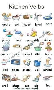 kitchen utensils list. Kitchen Food Items List Vocabulary Con Google In Telugu . Utensils