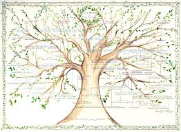 Pin By Jeanette Kuvin Oren On Family Tree Calligraphy Painting