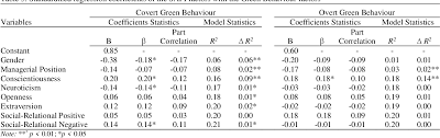 Validating the South African Personality Inventory (SAPI): Examining green  behavior and job crafting within a nomological network of personality |  Semantic Scholar