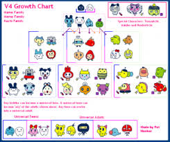 Tamagotchi V4 5 Growth Chart Connection V4 Growth Chart Family Meme Special Characters