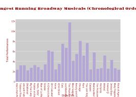 Longest Running Broadway Musicals Chronological Order