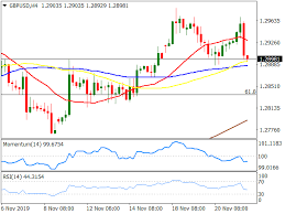 Gpd To Usd Chart Gbp Usd Forecast Downside Limited Holds Support At 1 2875