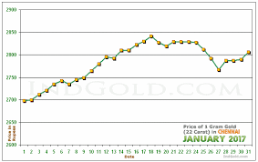 Gold Rate Chart In Chennai Gold Price Chennai Chart Curenncy Exchange