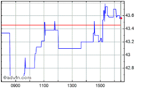 Aa Stock Chart Aa Share Price Aa Stock Quote Charts Trade History