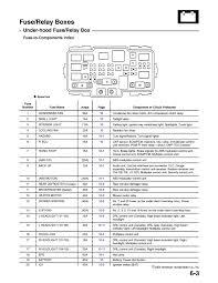 2005 honda civic fuse panel diagram wiring diagram data 2003 honda civic hybrid fuse box wiring diagrams click 2005 ford windstar fuse diagram 2005 honda civic fuse panel diagram