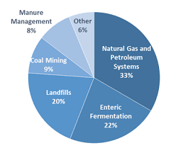 Pie Chart Of Greenhouse Gas Emissions California Approves Nations Toughest Methane Emissions Rule
