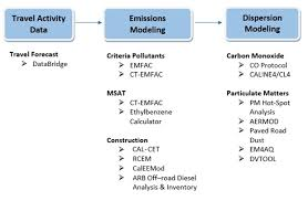 Project Level Air Quality Analysis Division Of