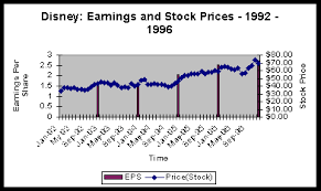 Disney Share Price Chart A Corporate Financial Analysis Of Disney