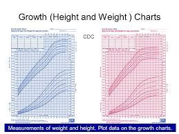 Growth Short Stature Obesity Diabetes Mellitus In