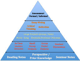 pyramid essay inverted pyramid tutorial thesis on the pyramids  history course outline synergy middle school pyramid of success screen shot 2013 10 16 at 11