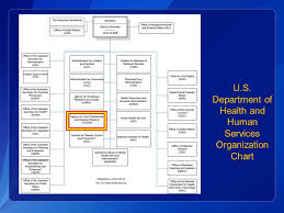Cdr Tarah S Somers Commander Us Phs Agency For Toxic