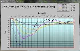 Cymovv Access Database Charts And Graphs